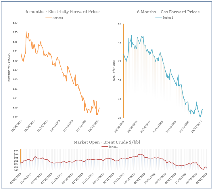 energy price graph - 04-03-2020