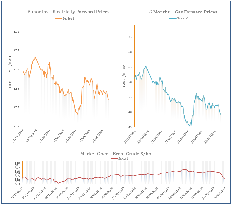 energy price graph - 04-06-2019