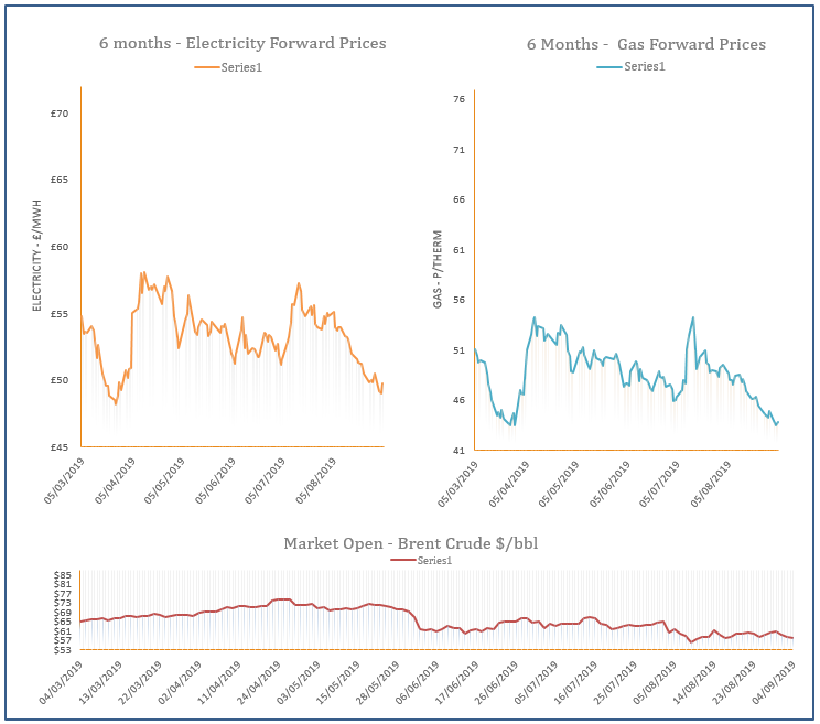 energy price graph - 04-09-2019