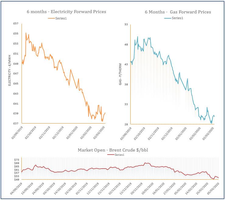 energy price graph - 05-03-2020