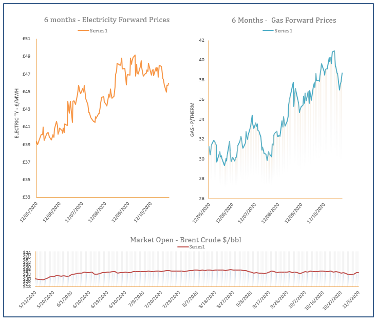 energy prices - 05-11-2020