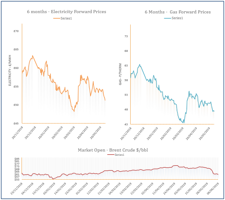 energy price graph - 06-06-2019