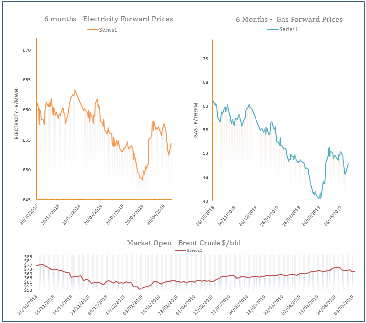 energy price graph - 07-05-2019
