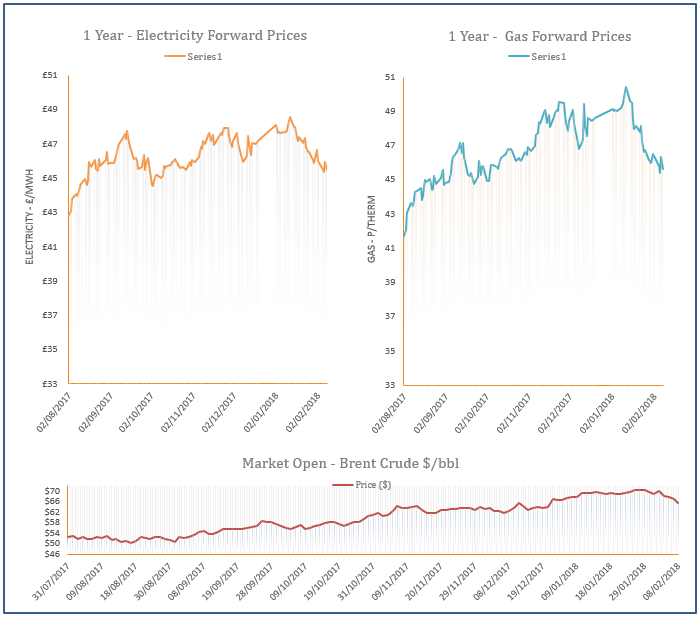 energy price graph - 08-02-2019