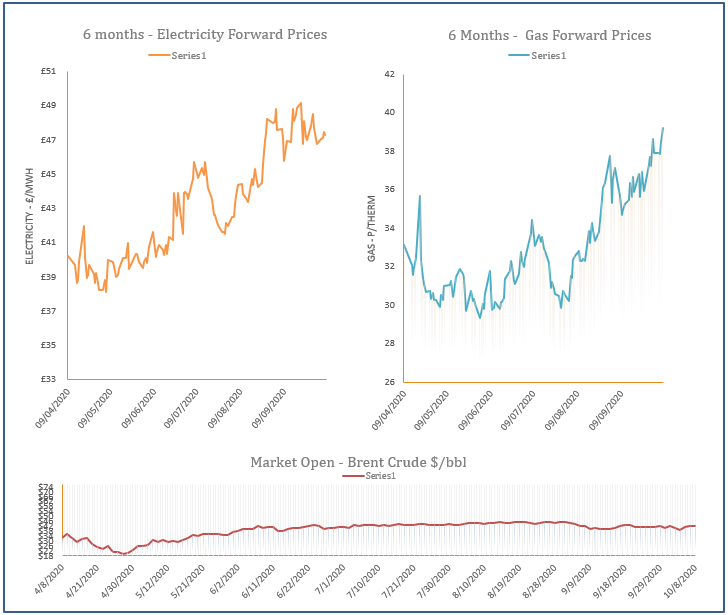 energy price graph - 08-10-2020