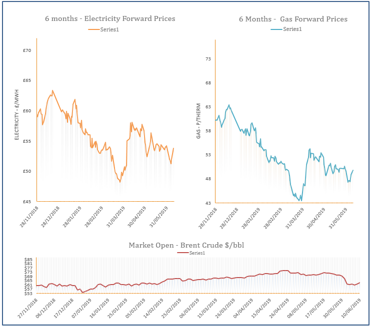 energy price graph - 10-06-2019