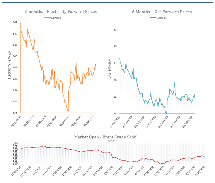 energy price graph - 10-06-2020