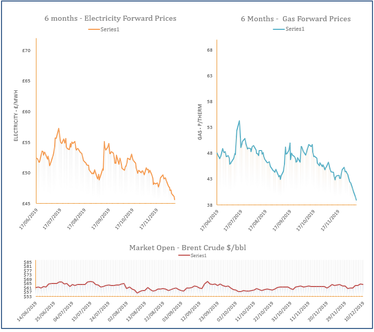 energy price graph - 10-12-2019