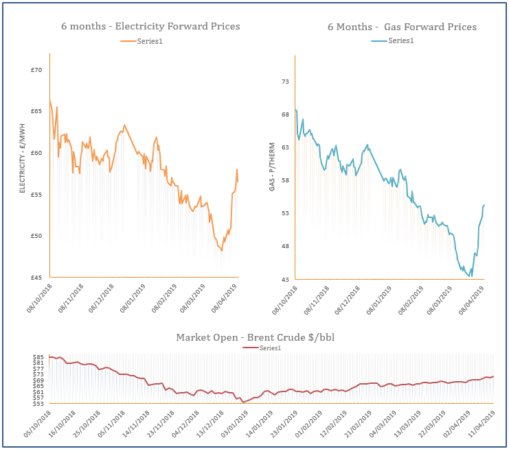 energy price graph - 11-04-2019