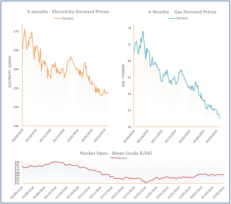 energy price graph - 12-03-2019