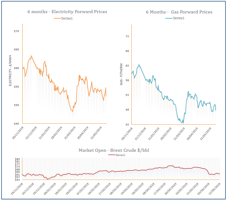energy price graph - 12-06-2019