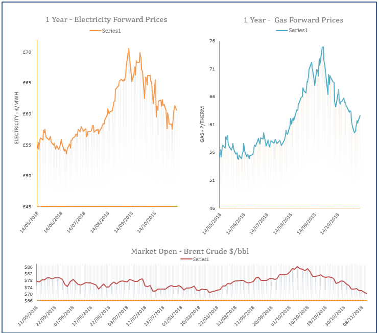 energy price graph 12/11/2018