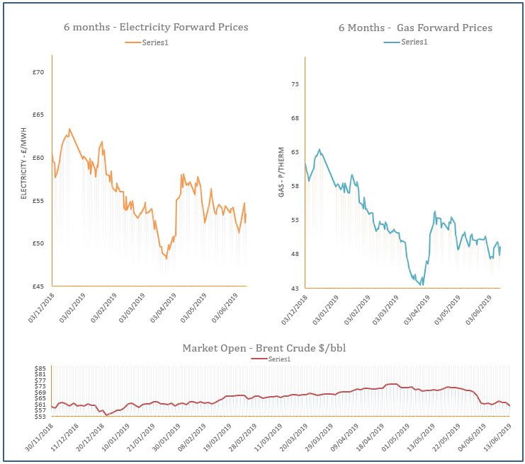 energy price graph - 13-06-2019