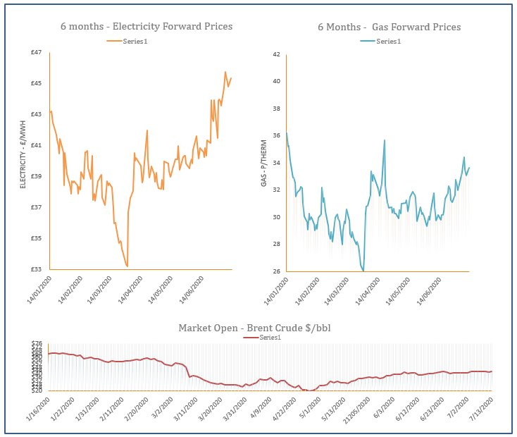energy price graph - 13-07-2020
