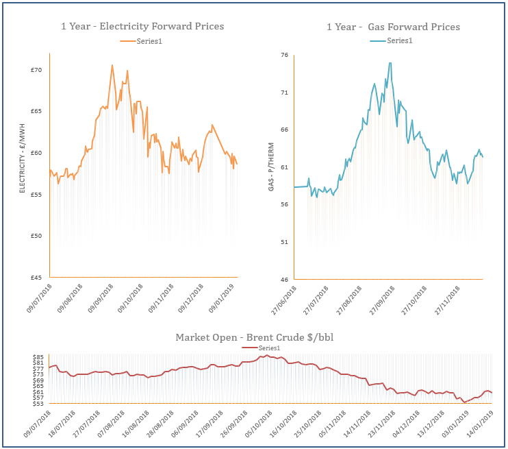 energy price graph - 14-01-2019