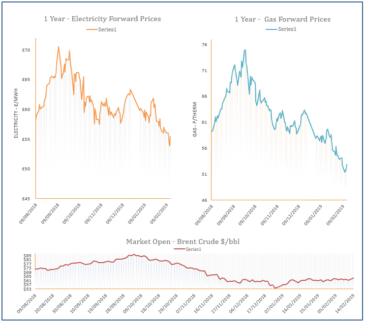 energy price graph - 14-02-2019