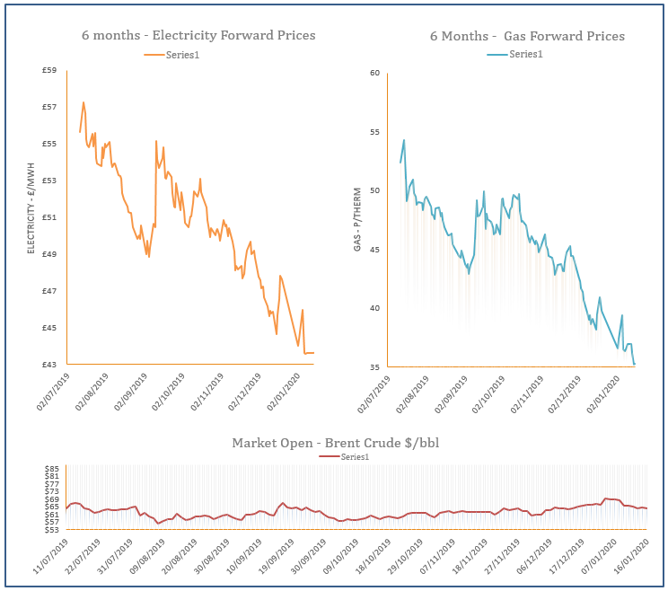 energy price graph - 16-01-2020