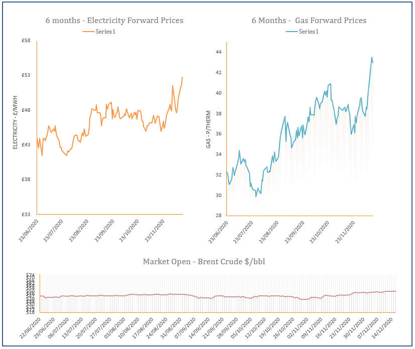 energy price graph - 16-12-2020