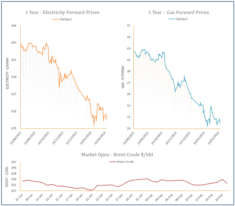 energy price graph - 17-02-2016