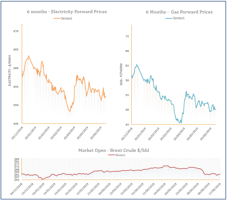 energy price graph - 17-06-2019