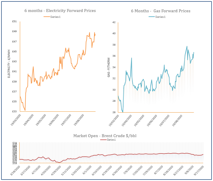 energy price graph - 17-09-2020