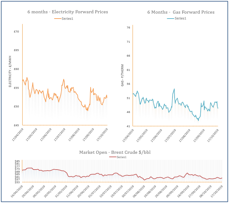energy price graph - 17-10-2019