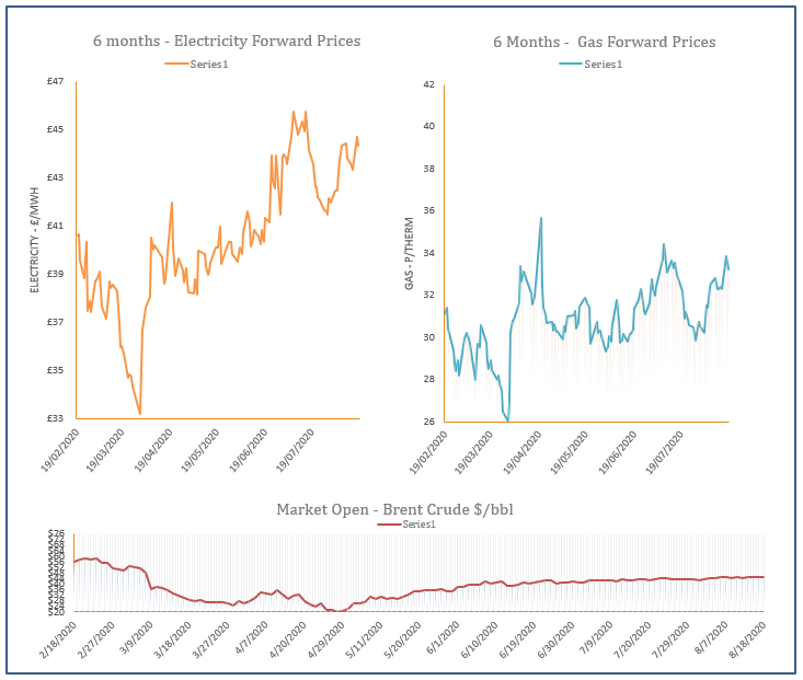 energy price graph - 18-08-2020