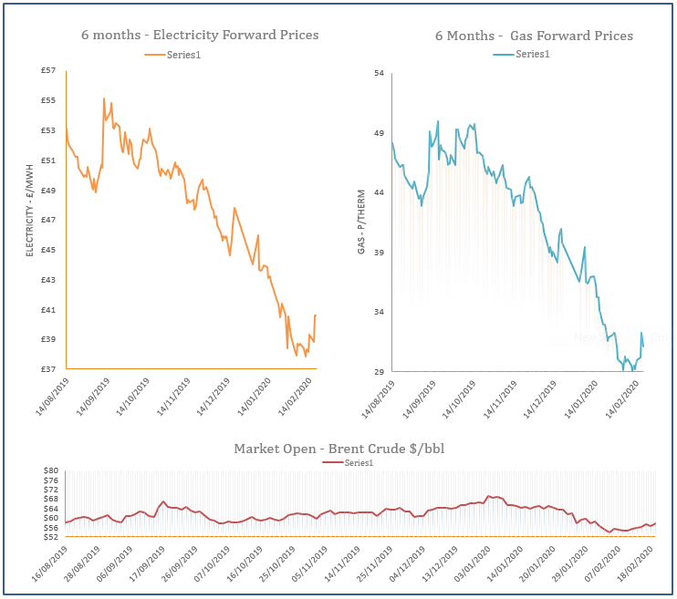 energy price graph - 19-02-2020