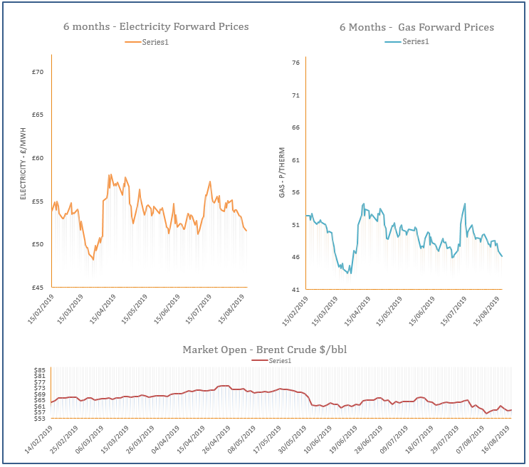 energy price graph - 19-08-2019