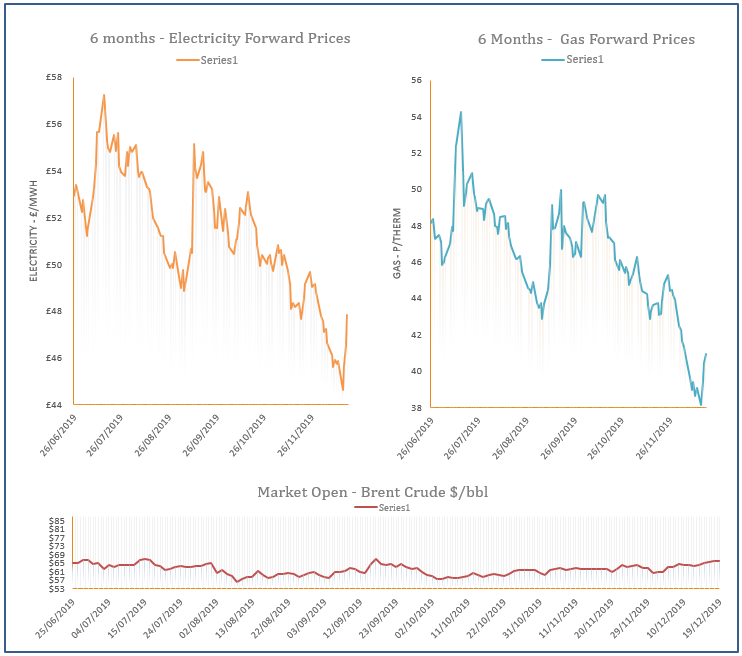 energy price graph - 19-12-2019