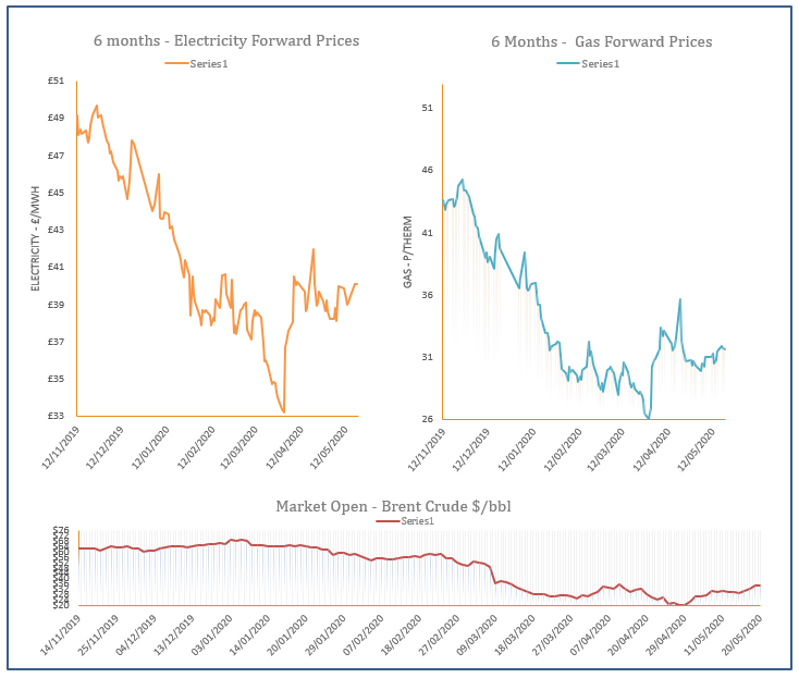 energy price graph - 20-05-2020