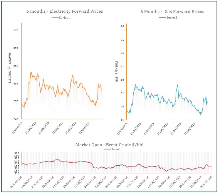 energy price graph - 20-09-2019
