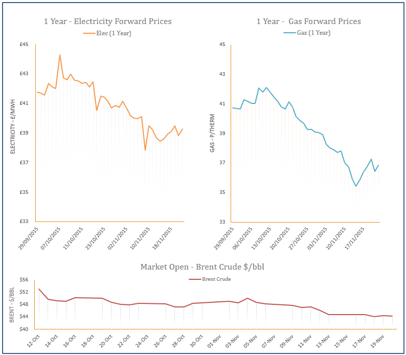 energy price graph - 20-11-2015