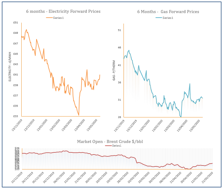 energy price graph - 21-05-2020