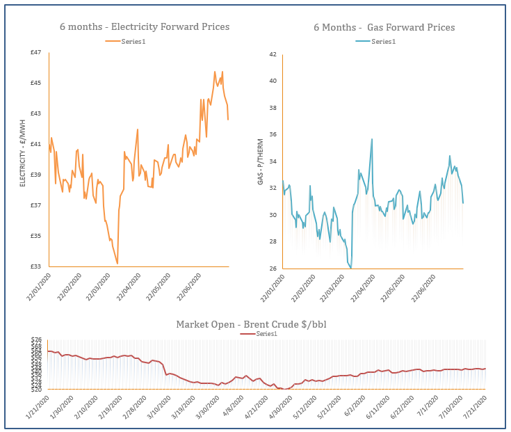 energy price graph - 21-07-2020