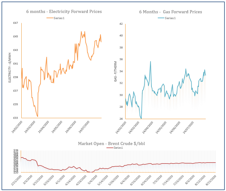 energy price graph - 21-08-2020