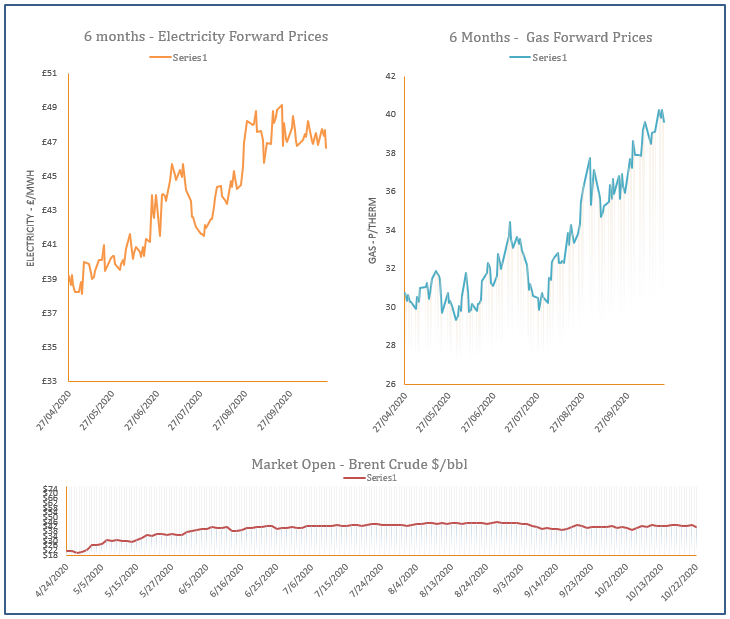 energy price graph - 22-10-2020