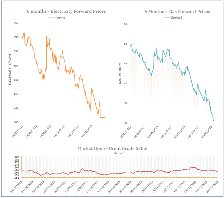 energy price graph - 23-01-2020