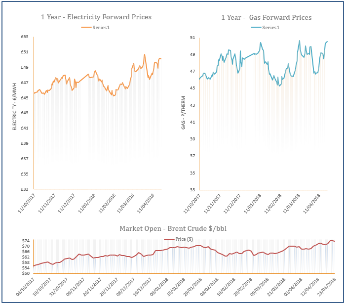 energy price graph - 23-04-2018