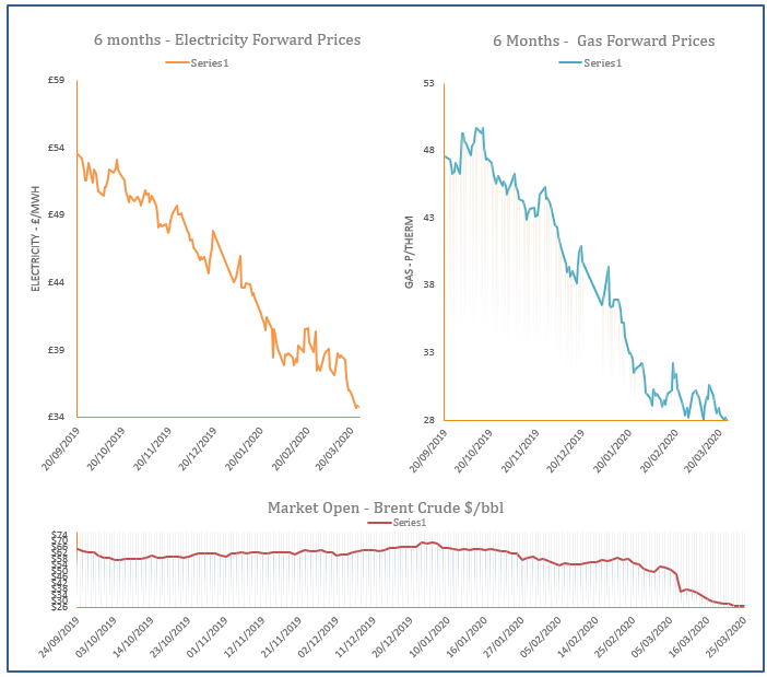 energy price graph - 25-03-2020