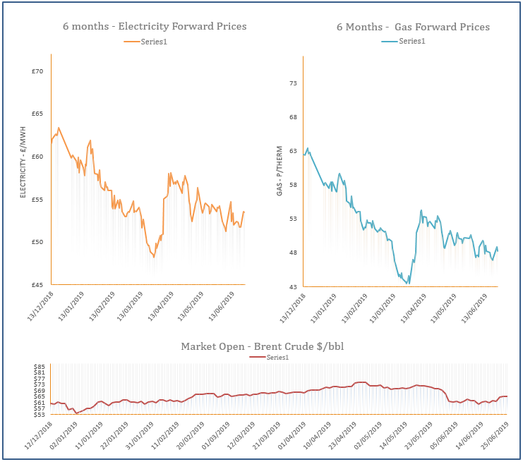 energy price graph - 25-06-2019