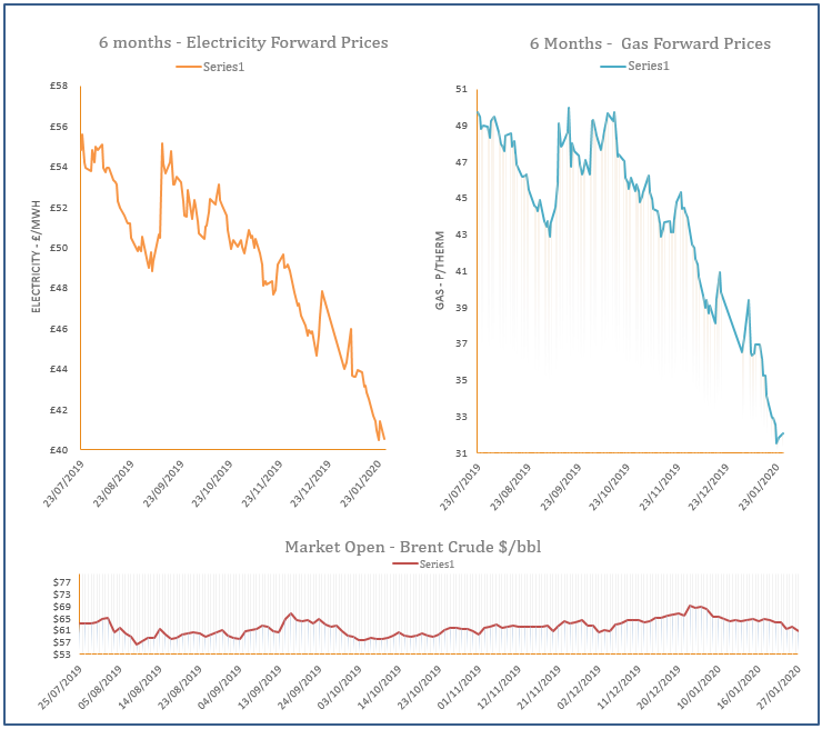 energy price graph - 27-01-2020