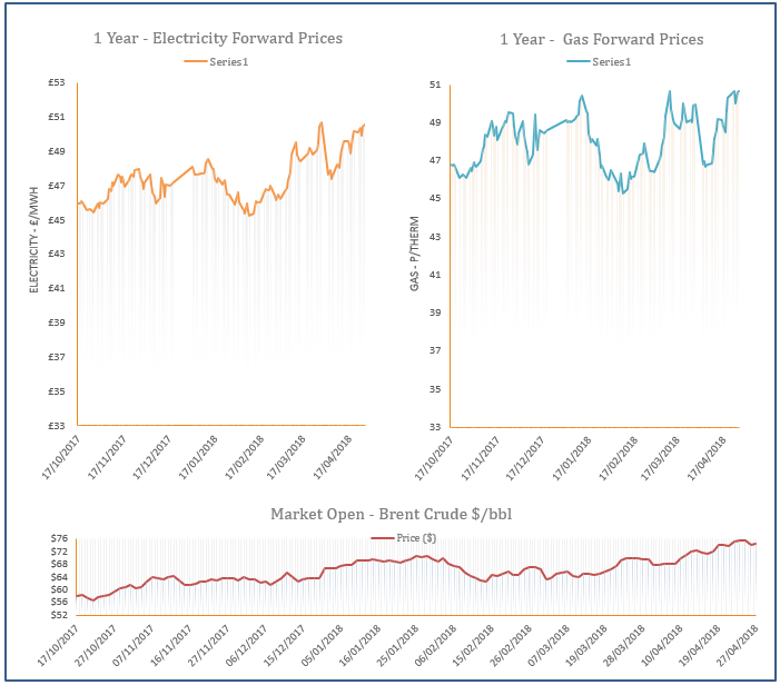 Energy Market Analysis - 27-04-2018