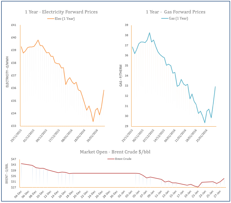 energy price graph - 28-01-2016