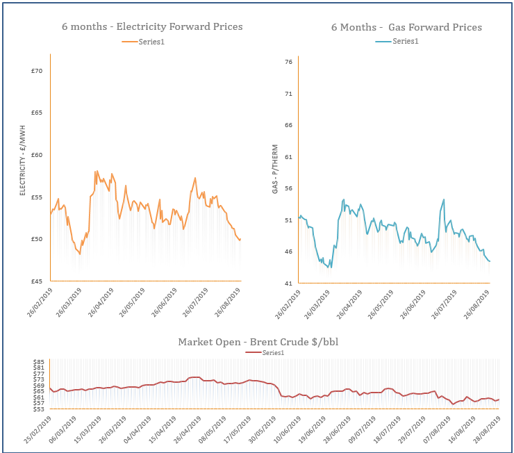 energy price graph - 28-08-2019