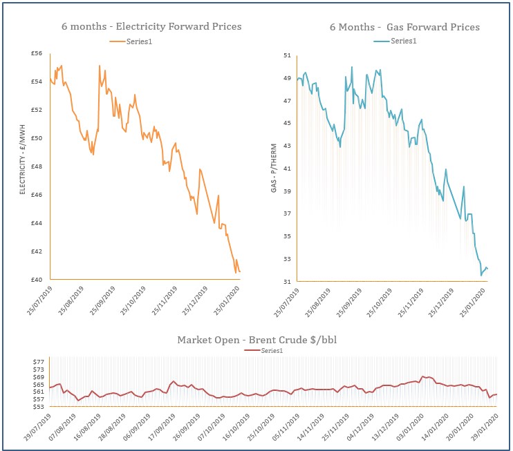 energy price graph - 29-01-2020