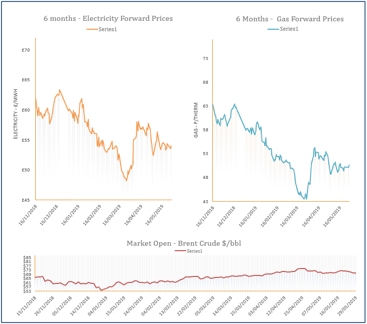 energy price graph - 29-05-2019