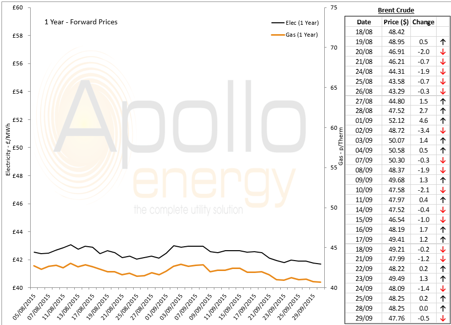 energy price graph