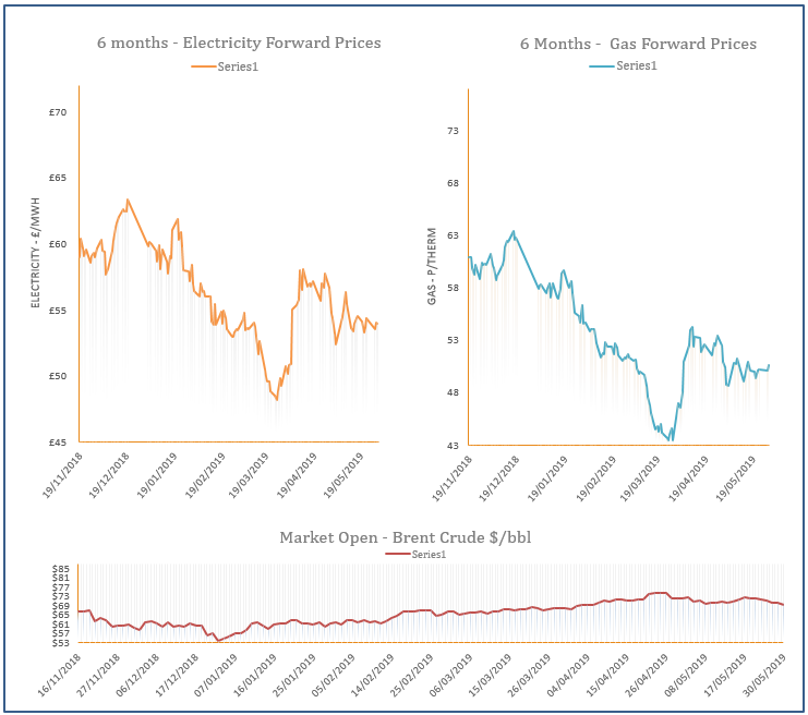 energy price graph - 30-05-2019