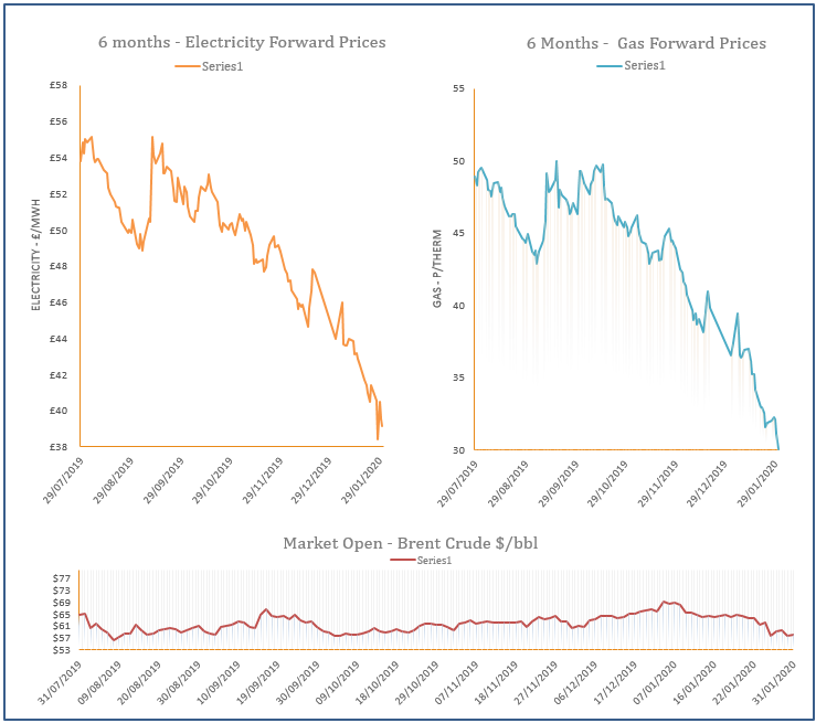 energy price graph - 31-01-2020